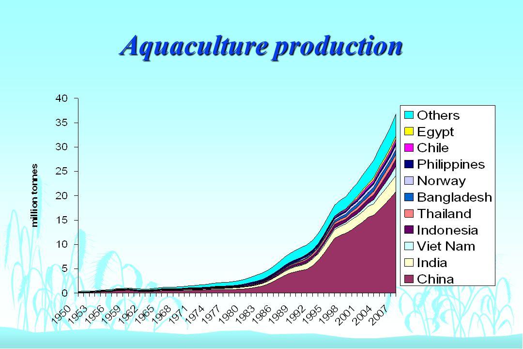 Aquaculture production