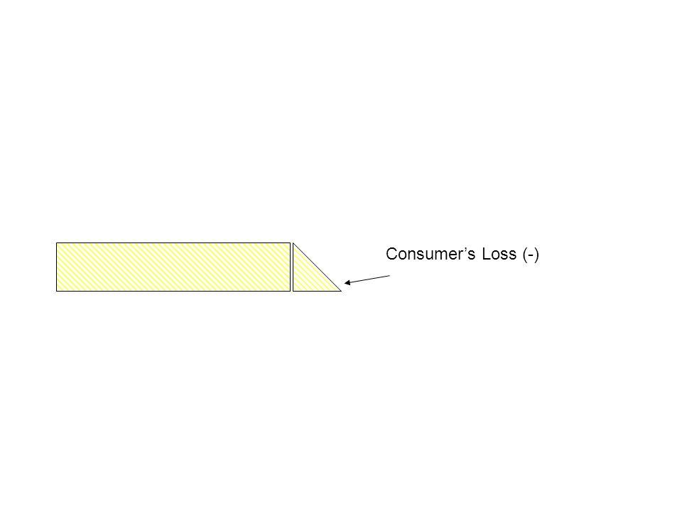 Consumer's Loss (-)