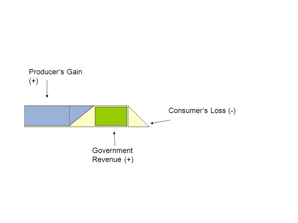 Consumer's Loss (-) Producer's Gain (+) Government Revenue (+)