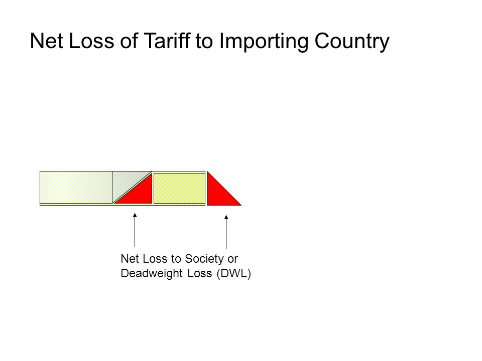Net Loss to Society or Deadweight Loss (DWL) Net Loss of Tariff to Importing Country