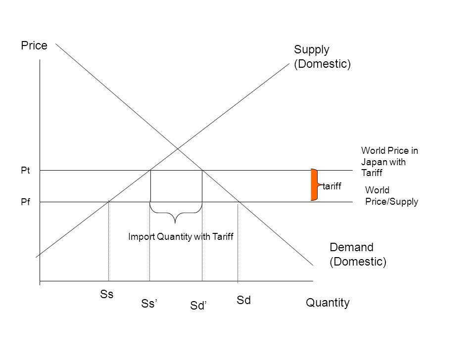 Pf Pt Price Quantity Supply (Domestic) Demand (Domestic) World Price/Supply World Price in Japan with Tariff Ss Sd Ss' Sd' tariff Import Quantity with Tariff