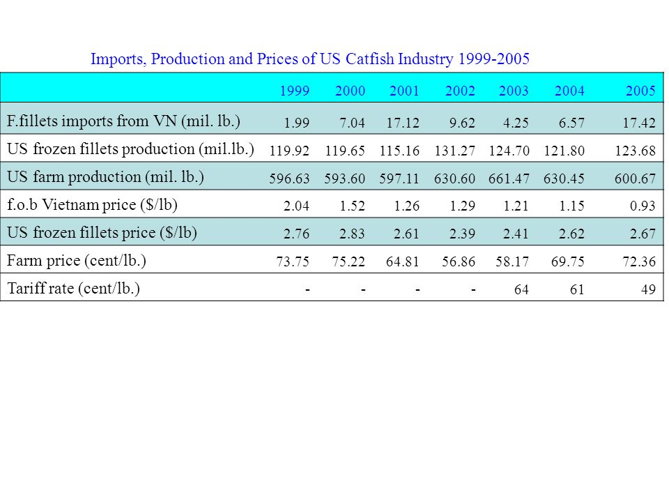 1999200020012002200320042005 F.fillets imports from VN (mil.