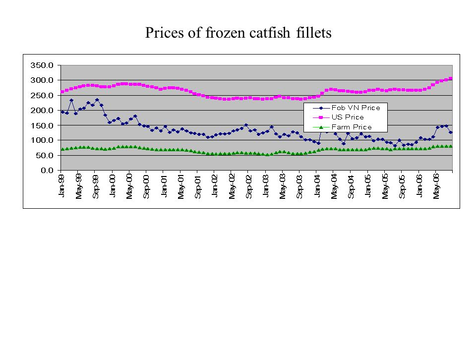 Prices of frozen catfish fillets