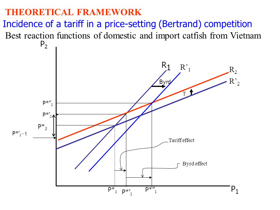 Incidence of a tariff in a price-setting (Bertrand) competition Best reaction functions of domestic and import catfish from Vietnam P1P1 R' 1 P2P2 R' 2 R2R2 R1R1 T Byrd P* 2 P*' 2 - t P*' 2 P*'' 2 P* 1 P*' 1 P*'' 1 Tariff effect Byrd effect THEORETICAL FRAMEWORK