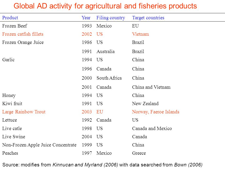 Global AD activity for agricultural and fisheries products ProductYearFiling countryTarget countries Frozen Beef1993MexicoEU Frozen catfish fillets2002USVietnam Frozen Orange Juice1986USBrazil 1991AustraliaBrazil Garlic1994USChina 1996CanadaChina 2000South AfricaChina 2001CanadaChina and Vietnam Honey1994USChina Kiwi fruit1991USNew Zealand Large Rainbow Trout2003EUNorway, Faeroe Islands Lettuce1992CanadaUS Live catle1998USCanada and Mexico Live Swine2004USCanada Non-Frozen Apple Juice Concentrate1999USChina Peaches1997MexicoGreece Source: modifies from Kinnucan and Myrland (2006) with data searched from Bown (2006)