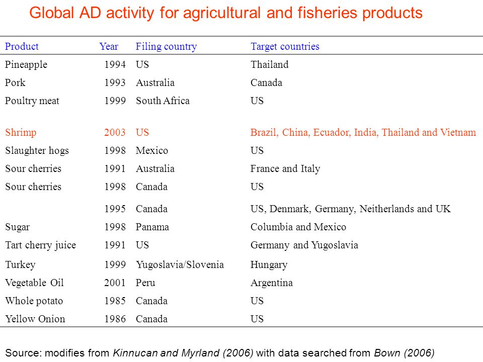 ProductYearFiling countryTarget countries Pineapple1994USThailand Pork1993AustraliaCanada Poultry meat1999South AfricaUS Shrimp2003USBrazil, China, Ecuador, India, Thailand and Vietnam Slaughter hogs1998MexicoUS Sour cherries1991AustraliaFrance and Italy Sour cherries1998CanadaUS 1995CanadaUS, Denmark, Germany, Neitherlands and UK Sugar1998PanamaColumbia and Mexico Tart cherry juice1991USGermany and Yugoslavia Turkey1999Yugoslavia/SloveniaHungary Vegetable Oil2001PeruArgentina Whole potato1985CanadaUS Yellow Onion1986CanadaUS Source: modifies from Kinnucan and Myrland (2006) with data searched from Bown (2006) Global AD activity for agricultural and fisheries products