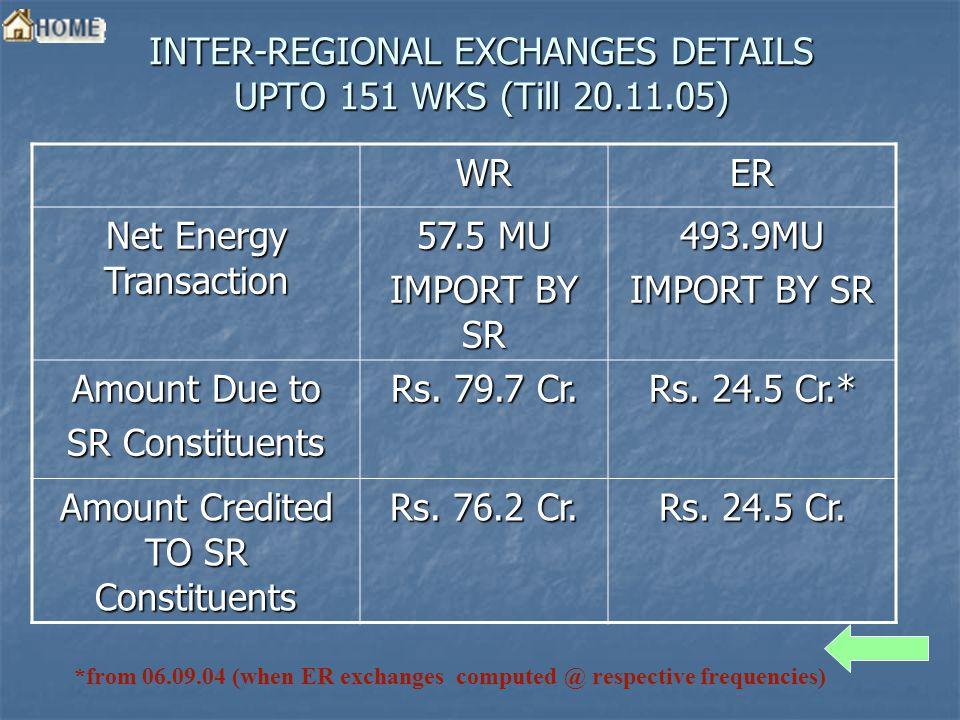 INTER-REGIONAL EXCHANGES DETAILS UPTO 151 WKS (Till 20.11.05) WRER Net Energy Transaction 57.5 MU IMPORT BY SR 493.9MU Amount Due to SR Constituents Rs.