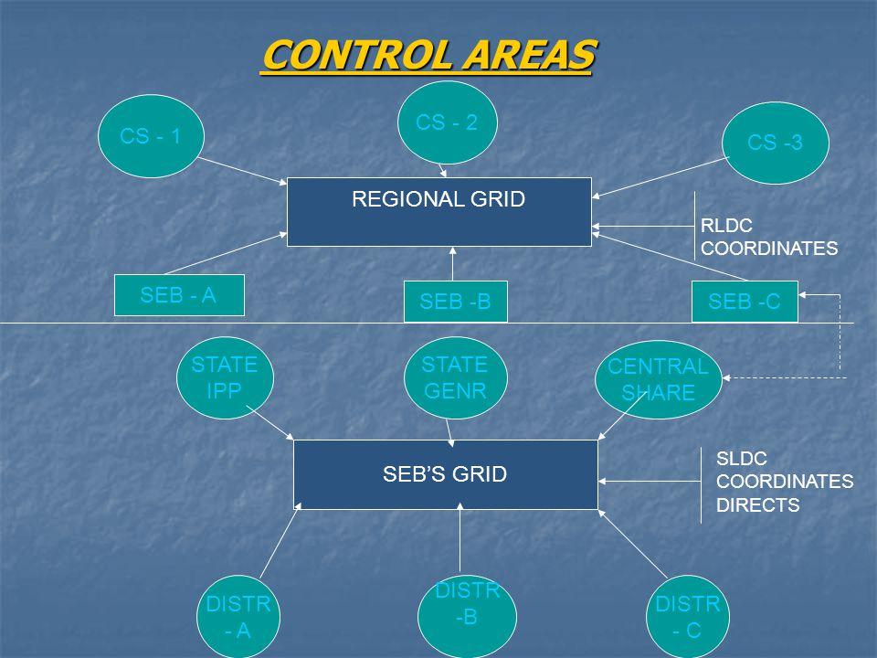 CONTROL AREAS REGIONAL GRID SEB'S GRID CS -3 CS - 2 CS - 1 CENTRAL SHARE STATE GENR STATE IPP DISTR -B DISTR - A DISTR - C SEB - A SEB -CSEB -B SLDC COORDINATES DIRECTS RLDC COORDINATES