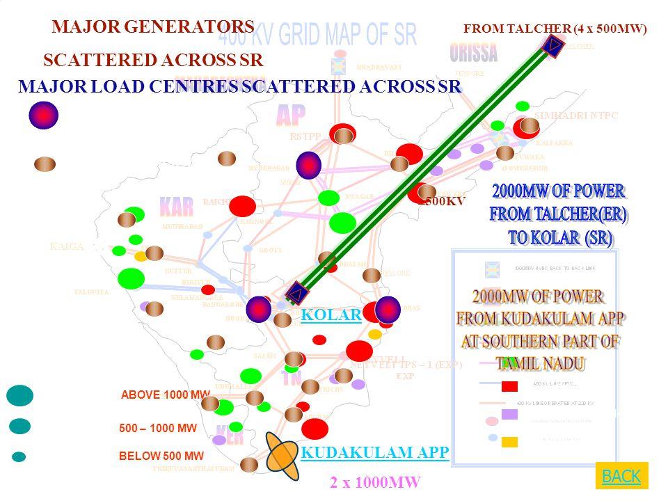 GENERATORS ABOVE 1000 MW GENERATORS 500 – 1000 MW GENERATORS BELOW 500 MW - HYDRO - THERMAL - GAS / NAPTHA - NUCLEAR LOAD 500-1500 MW LOAD 200-500 MW MAJOR GENERATORS SCATTERED ACROSS SR MAJOR LOAD CENTRES SCATTERED ACROSS SR KOLAR FROM TALCHER (4 x 500MW) ±500KV KUDAKULAM APP 2 x 1000MW BACK