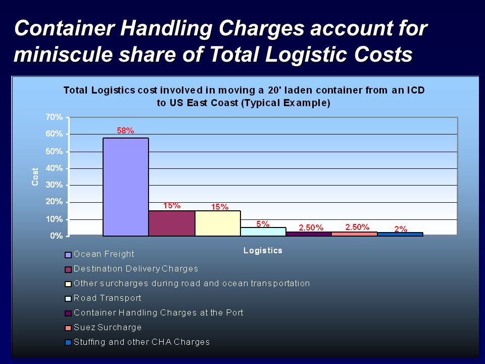 Container Handling Charges account for miniscule share of Total Logistic Costs