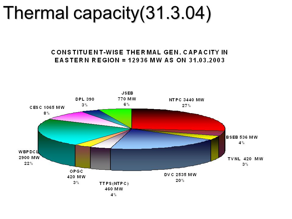 Thermal capacity(31.3.04)