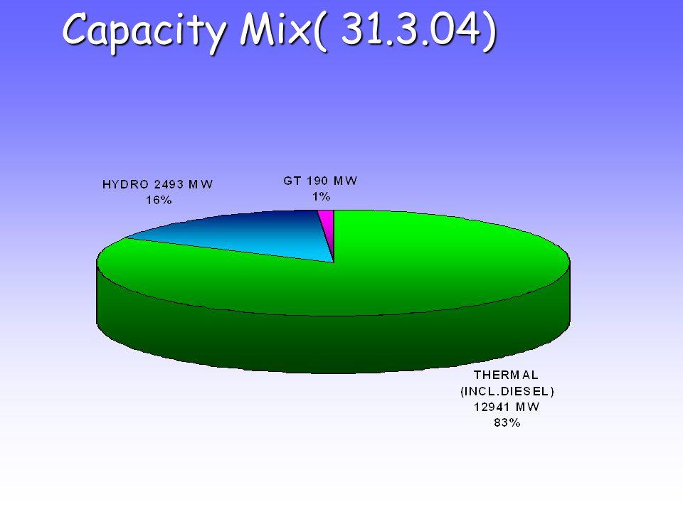 Capacity Mix( 31.3.04)