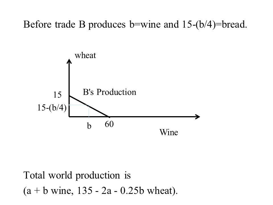 Before trade B produces b=wine and 15-(b/4)=bread.