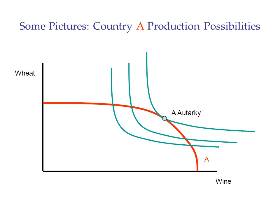 Some Pictures: Country A Production Possibilities Wine Wheat A Autarky A