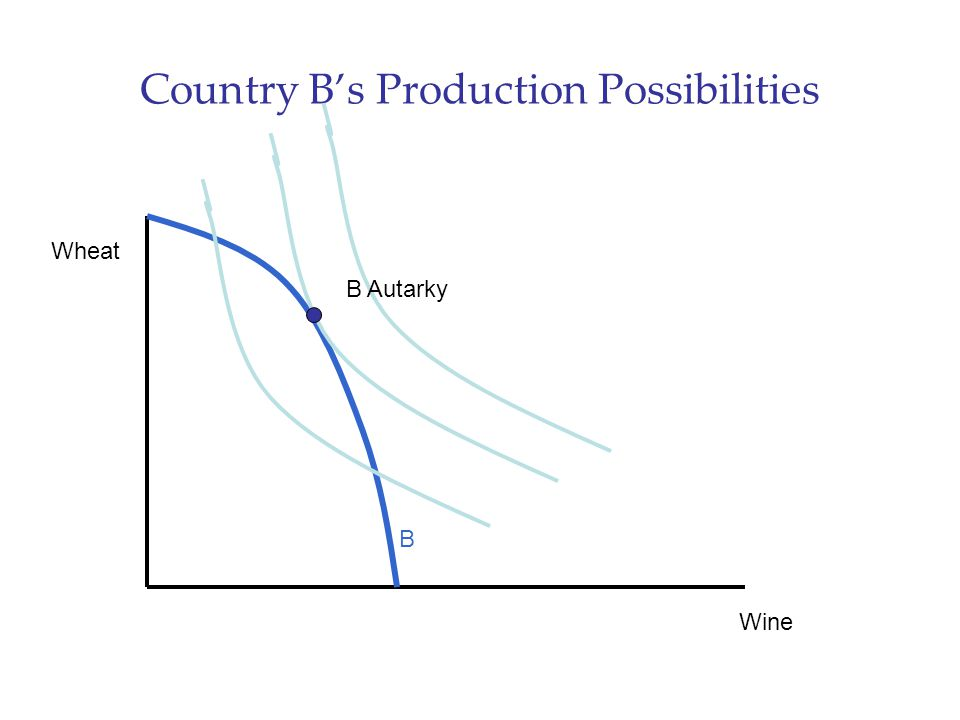 Country B's Production Possibilities Wine Wheat B Autarky B