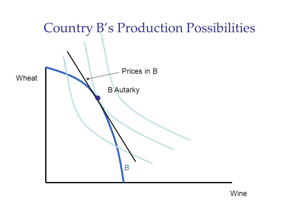 Country B's Production Possibilities Wine Wheat B Autarky B Prices in B