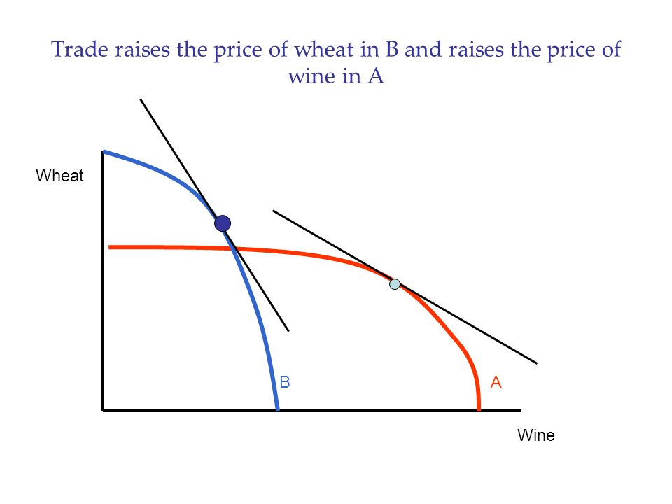 Trade raises the price of wheat in B and raises the price of wine in A Wine Wheat AB