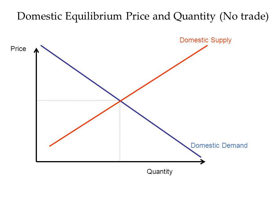 Domestic Equilibrium Price and Quantity (No trade) Domestic Supply Domestic Demand Quantity Price