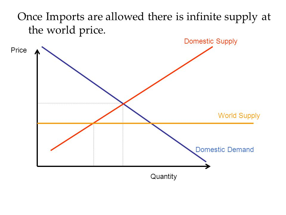 Once Imports are allowed there is infinite supply at the world price.