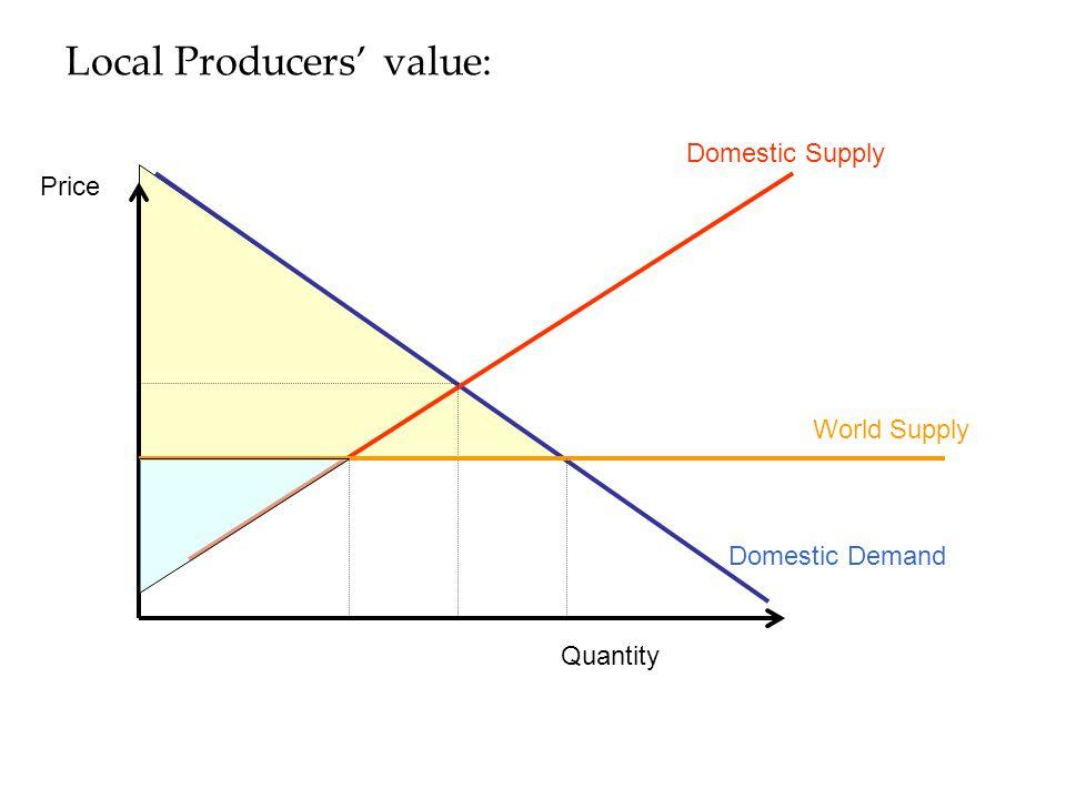 Local Producers' value: Domestic Supply Domestic Demand Quantity Price World Supply