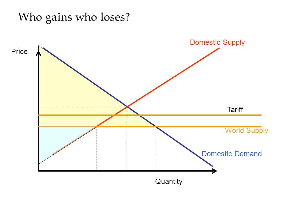 Who gains who loses? Domestic Supply Domestic Demand Quantity Price World Supply Tariff