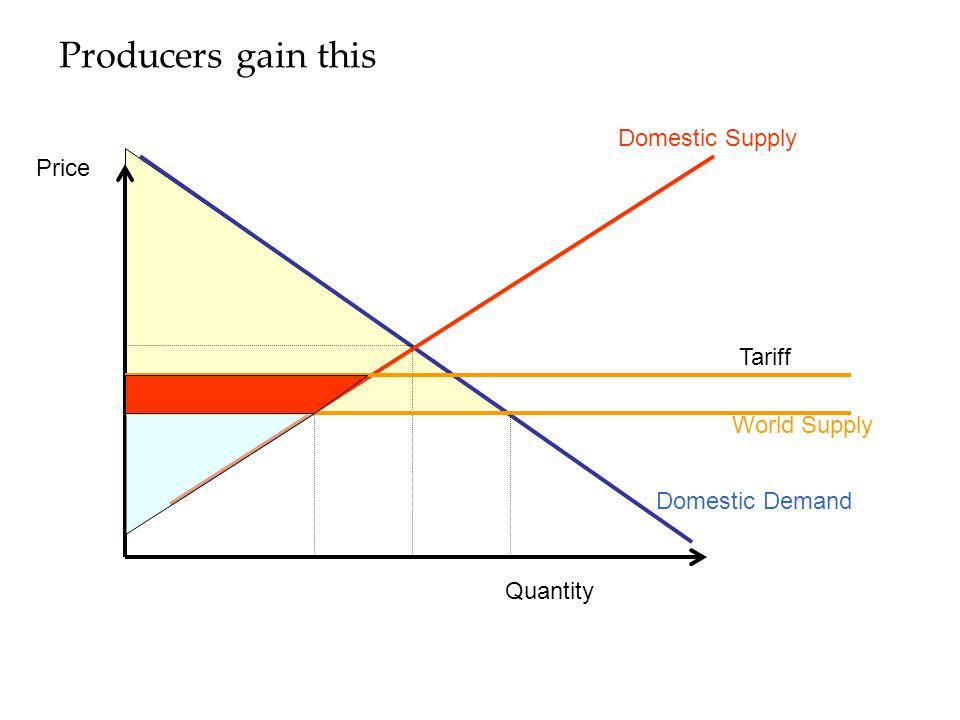 Producers gain this Domestic Supply Domestic Demand Quantity Price World Supply Tariff