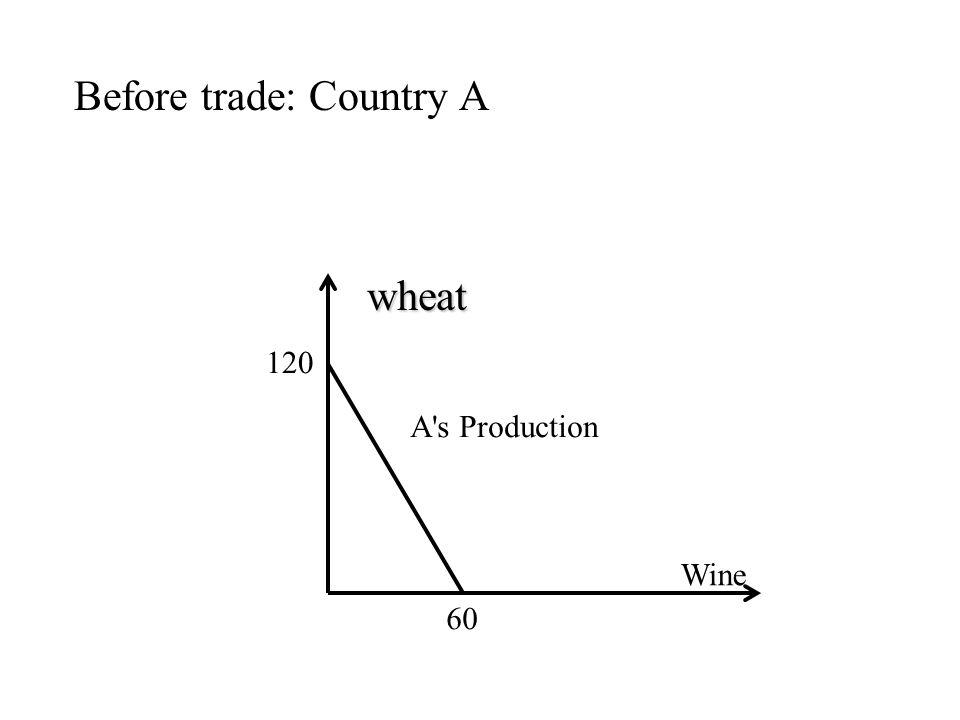 Before trade: Country A Wine wheat wheat 120 60 A s Production