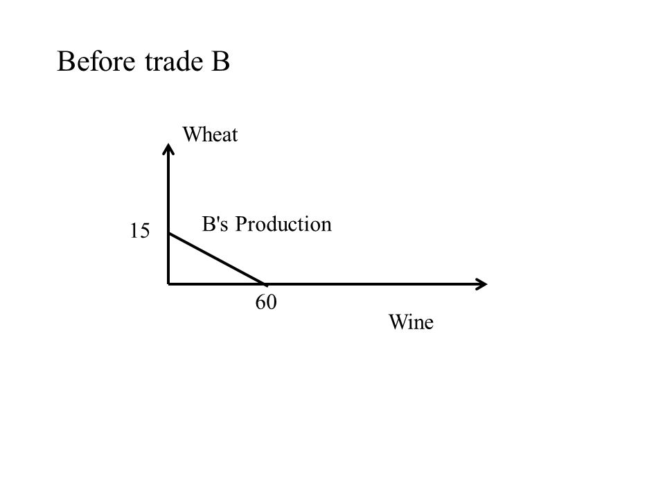 Before trade B Wine Wheat 15 60 B s Production