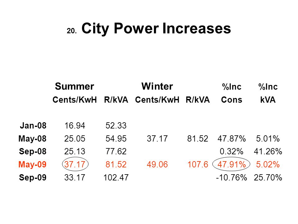 20. City Power Increases SummerWinter %Inc Cents/KwHR/kVACents/KwHR/kVAConskVA Jan-0816.9452.33 May-0825.0554.9537.1781.5247.87%5.01% Sep-0825.1377.62