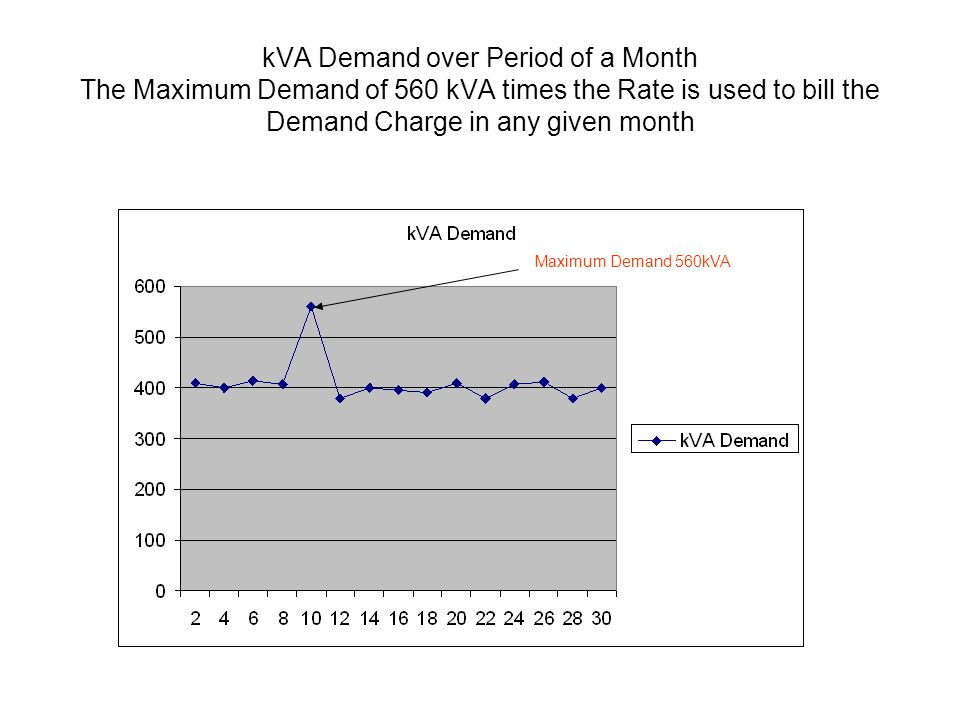 kVA Demand over Period of a Month The Maximum Demand of 560 kVA times the Rate is used to bill the Demand Charge in any given month Maximum Demand 560kVA