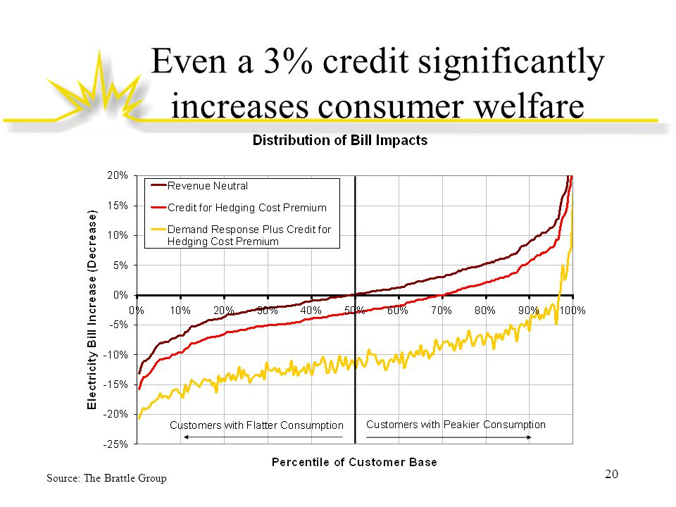 Even a 3% credit significantly increases consumer welfare Source: The Brattle Group 20