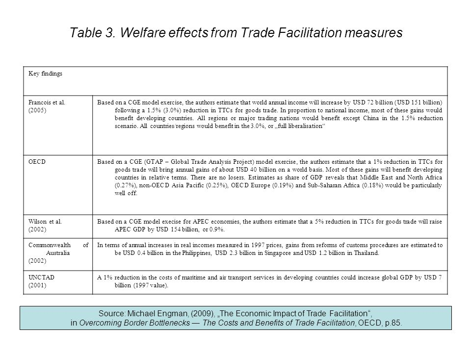 Table 3. Welfare effects from Trade Facilitation measures Key findings Francois et al. (2005) Based on a CGE model exercise, the authors estimate that