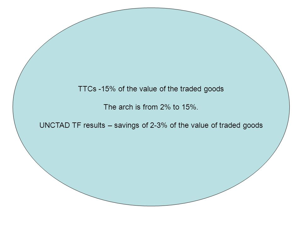 TTCs -15% of the value of the traded goods The arch is from 2% to 15%. UNCTAD TF results – savings of 2-3% of the value of traded goods