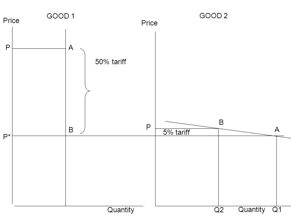 Price Quantity P P* P Quantity A A B B GOOD 1 GOOD 2 Q1 Q2 50% tariff 5% tariff