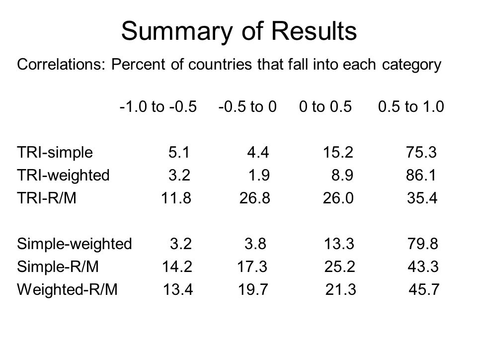 Summary of Results Correlations: Percent of countries that fall into each category -1.0 to -0.5 -0.5 to 0 0 to 0.5 0.5 to 1.0 TRI-simple 5.1 4.4 15.2 75.3 TRI-weighted 3.2 1.9 8.9 86.1 TRI-R/M 11.8 26.8 26.0 35.4 Simple-weighted 3.2 3.8 13.3 79.8 Simple-R/M 14.2 17.3 25.2 43.3 Weighted-R/M 13.4 19.7 21.3 45.7