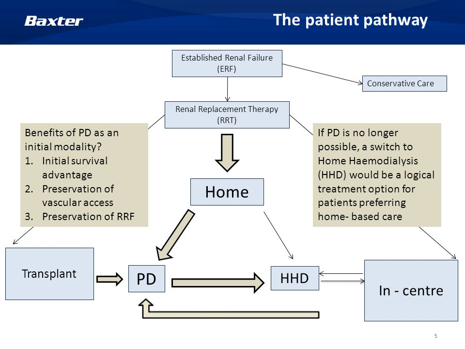 5 The patient pathway Established Renal Failure (ERF) Renal Replacement Therapy (RRT) Home Conservative Care In - centre PD HHD Transplant Benefits of PD as an initial modality.