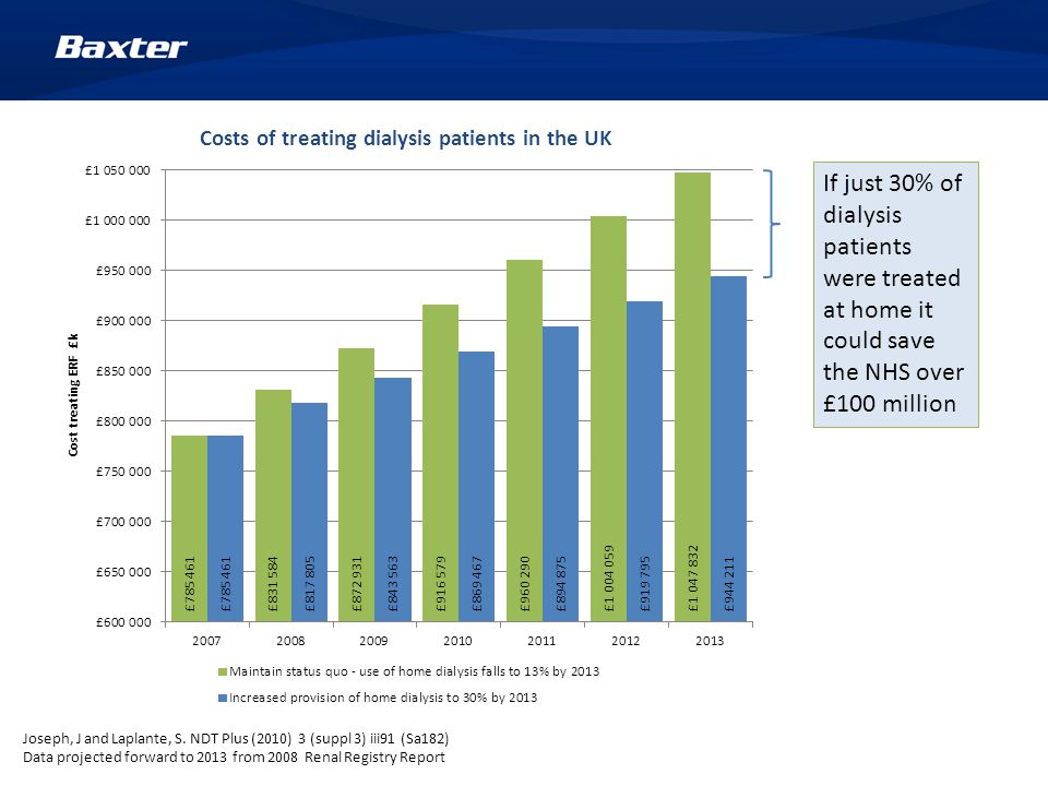 If just 30% of dialysis patients were treated at home it could save the NHS over £100 million Joseph, J and Laplante, S.