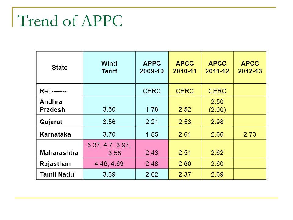 Trend of APPC State Wind Tariff APPC 2009-10 APCC 2010-11 APCC 2011-12 APCC 2012-13 Ref:------- CERC Andhra Pradesh3.501.782.52 2.50 (2.00) Gujarat3.562.212.532.98 Karnataka3.701.852.612.662.73 Maharashtra 5.37, 4.7, 3.97, 3.582.432.512.62 Rajasthan4.46, 4.692.482.60 Tamil Nadu3.392.622.372.69
