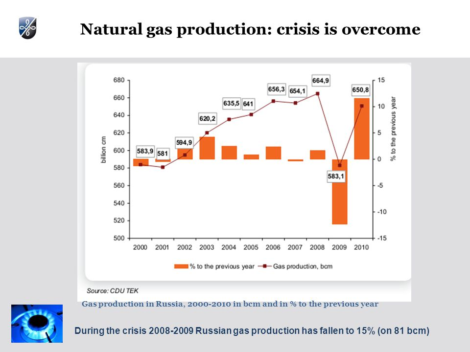 Natural gas production: crisis is overcome Gas production in Russia, in bcm and in % to the previous year During the crisis Russian gas production has fallen to 15% (on 81 bcm)