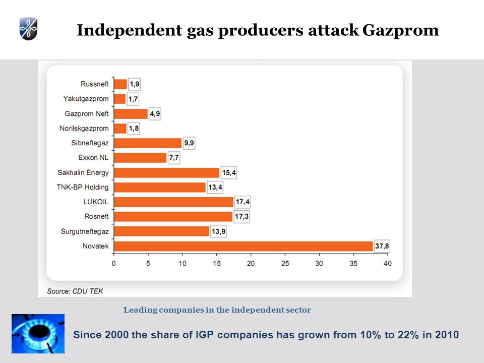 Independent gas producers attack Gazprom Leading companies in the independent sector Since 2000 the share of IGP companies has grown from 10% to 22% in 2010