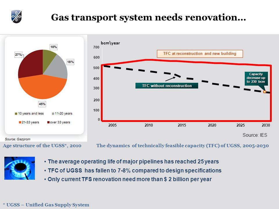 Gas transport system needs renovation… bcm\year TFC at reconstruction and new building TFC without reconstruction Capacity decrease up to 230 bcm Age structure of the UGSS*, 2010The dynamics of technically feasible capacity (TFC) of UGSS, Source: IES The average operating life of major pipelines has reached 25 years TFС of UGSS has fallen to 7-8% compared to design specifications Only current TFS renovation need more than $ 2 billion per year * UGSS – Unified Gas Supply System