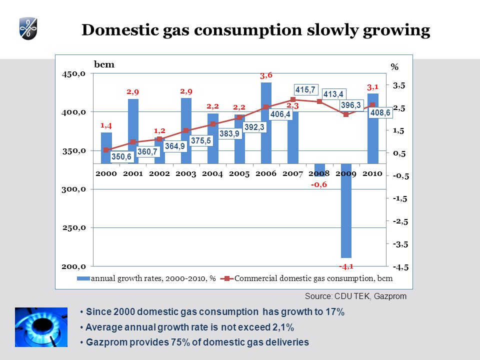 Domestic gas consumption slowly growing Since 2000 domestic gas consumption has growth to 17% Average annual growth rate is not exceed 2,1% Gazprom provides 75% of domestic gas deliveries Source: CDU TEK, Gazprom