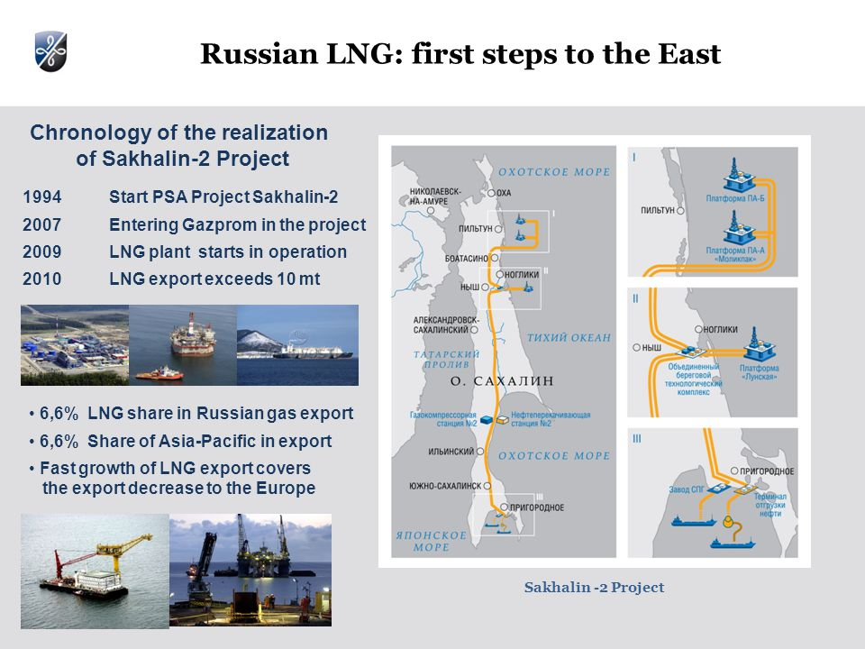 Russian LNG: first steps to the East 1994Start PSA Project Sakhalin Entering Gazprom in the project 2009LNG plant starts in operation 2010LNG export exceeds 10 mt Chronology of the realization of Sakhalin-2 Project Sakhalin -2 Project 6,6% LNG share in Russian gas export 6,6% Share of Asia-Pacific in export Fast growth of LNG export covers the export decrease to the Europe