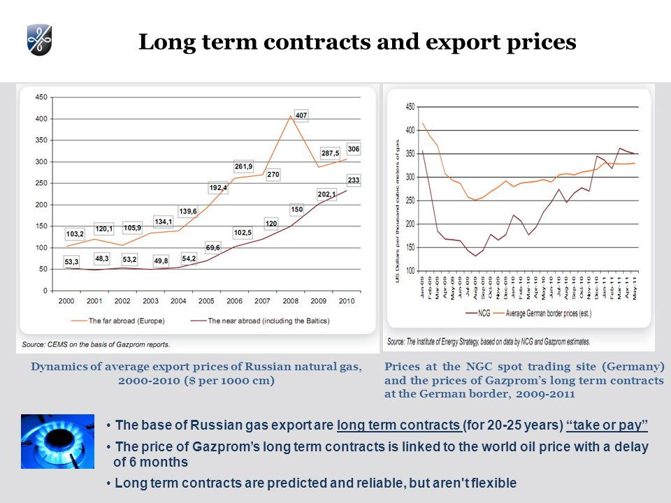 Long term contracts and export prices Dynamics of average export prices of Russian natural gas, ($ per 1000 cm) Prices at the NGC spot trading site (Germany) and the prices of Gazprom's long term contracts at the German border, The base of Russian gas export are long term contracts (for years) take or pay The price of Gazprom's long term contracts is linked to the world oil price with a delay of 6 months Long term contracts are predicted and reliable, but aren t flexible