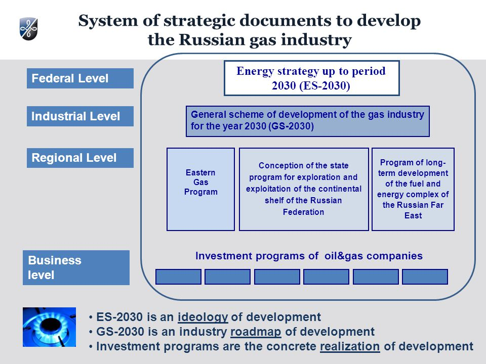 Program of long- term development of the fuel and energy complex of the Russian Far East Eastern Gas Program General scheme of development of the gas industry for the year 2030 (GS-2030) Conception of the state program for exploration and exploitation of the continental shelf of the Russian Federation Energy strategy up to period 2030 (ES-2030) Investment programs of oil&gas companies System of strategic documents to develop the Russian gas industry Federal Level Industrial Level Regional Level Business level ES-2030 is an ideology of development GS-2030 is an industry roadmap of development Investment programs are the concrete realization of development