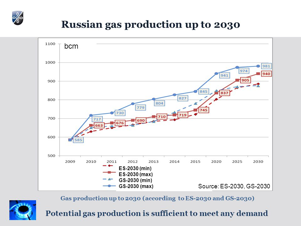 Russian gas production up to 2030 Potential gas production is sufficient to meet any demand Gas production up to 2030 (according to ES-2030 and GS-2030) ES-2030 (min) ES-2030 (max) GS-2030 (min) GS-2030 (max) Source: ES-2030, GS-2030 bcm