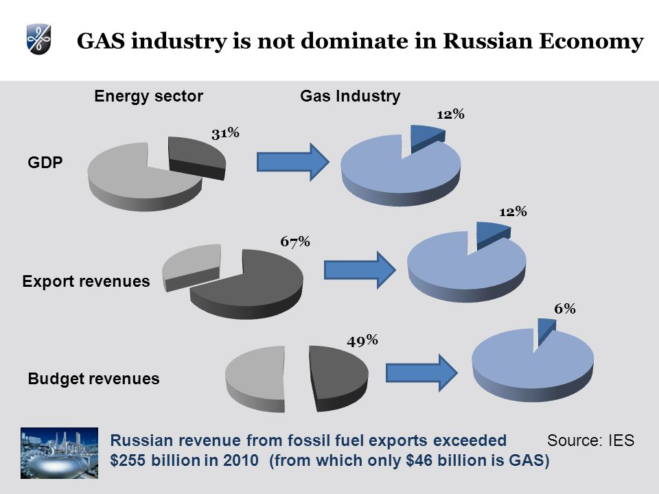 Source: IES Energy sectorGas Industry GDP Export revenues Budget revenues GAS industry is not dominate in Russian Economy Russian revenue from fossil fuel exports exceeded $255 billion in 2010 (from which only $46 billion is GAS)