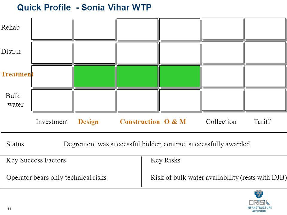 11. Quick Profile - Sonia Vihar WTP InvestmentDesignConstructionO & MCollectionTariff Bulk water Treatment Distr.n Rehab StatusDegremont was successfu