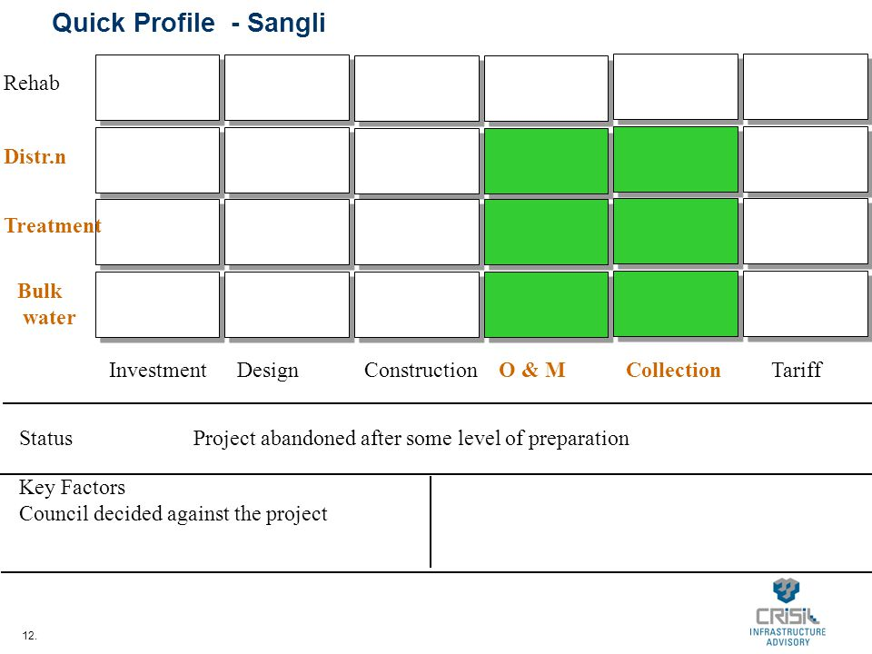 12. Quick Profile - Sangli InvestmentDesignConstructionO & MCollectionTariff Bulk water Treatment Distr.n Rehab StatusProject abandoned after some lev
