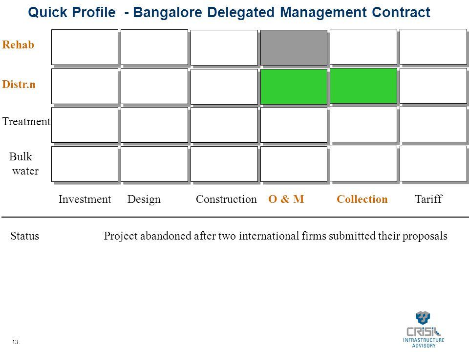13. Quick Profile - Bangalore Delegated Management Contract InvestmentDesignConstructionO & MCollectionTariff Bulk water Treatment Distr.n Rehab Statu
